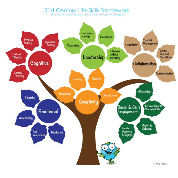 how are communication and critical thinking skills interdependent Leadership skills 101 - critical thinking and its importance to effective management clarifying and confirming.